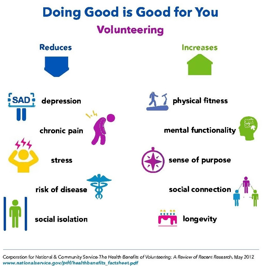 Volunteer infographic - doing good is good for you